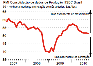 PMI-services-Bresil-septembre-2010.png