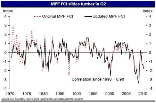 Us-Index-financial-conditions-june242010.jpg