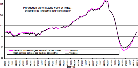 production-industrielle-zone-euro-avril-2010.png