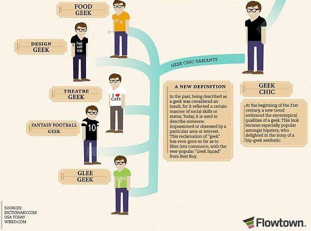 evolution-des-geeks_3.jpg