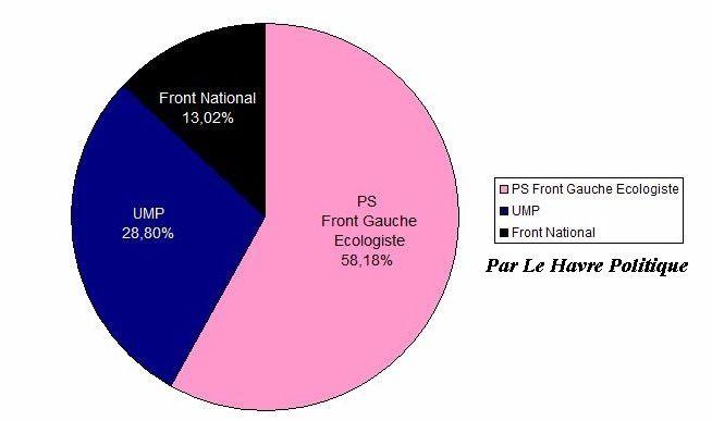 Elections Régionales de Haute-Normandie Le Havre-copie-2