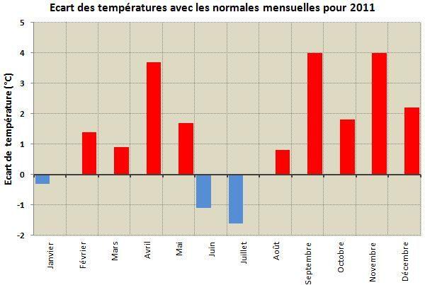 Ecart-temperature-2011.jpg
