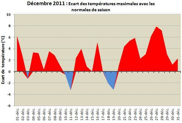 Ecart-temperature-max-dec-11.jpg