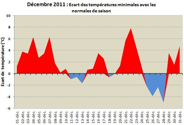 Ecart-temperature-min-dec-11.jpg