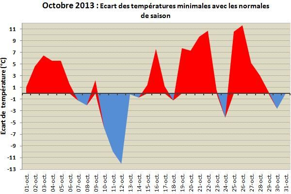 Ecart-temperature-min-oct-13.jpg