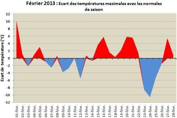 Ecart-temperature-max-fev-13.jpg