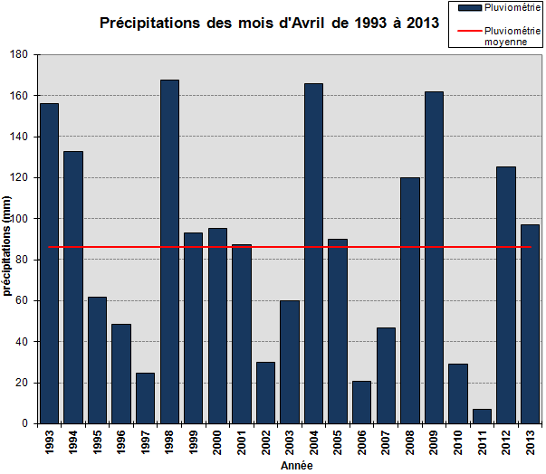 pluie_avril.png