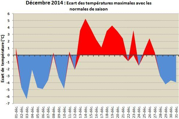 Ecart-temperature-max-dec-14-copie-1.jpg