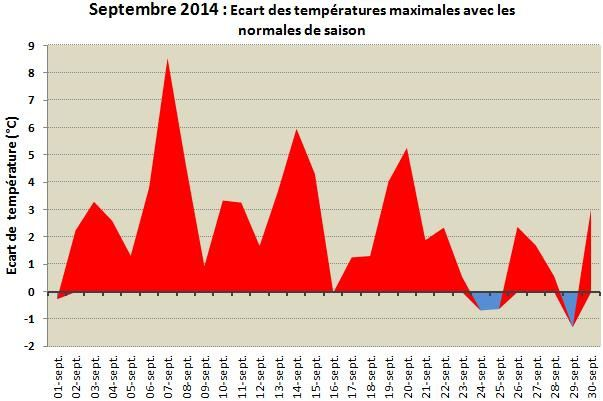 Ecart-temperature-max-sept-14.jpg