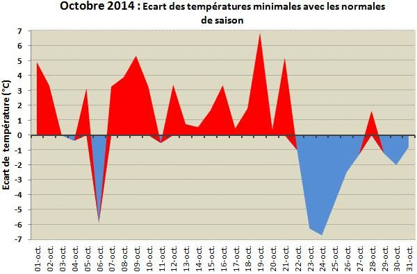 Ecart-temperature-min-oct-14.jpg