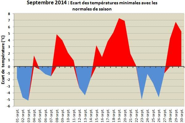 Ecart-temperature-min-sept-14.jpg