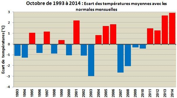 Ecart-temperature-oct.jpg