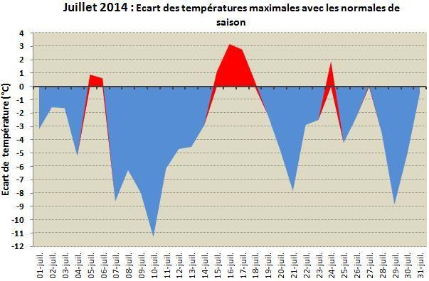 Ecart-temperature-max-juil-14.jpg