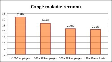 Cong maladie reconnu