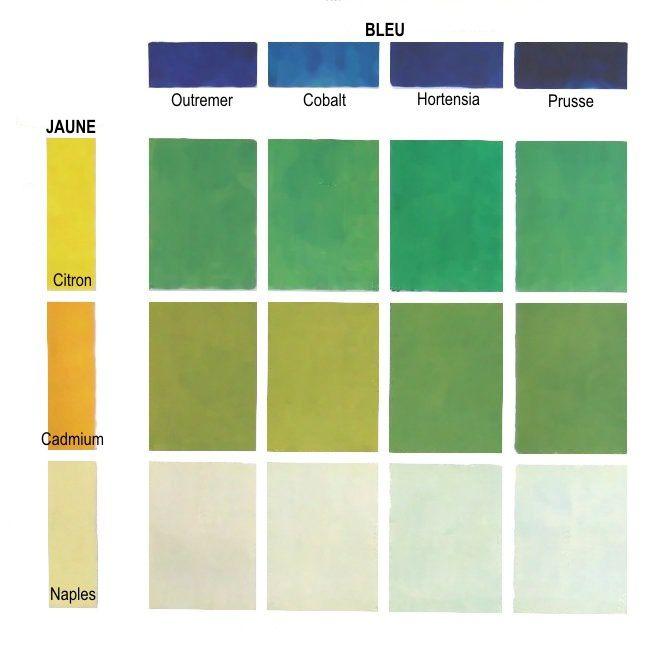 Des verts et m lange de couleurs les bases du dessin et de la peinture - Les couleurs du vert ...