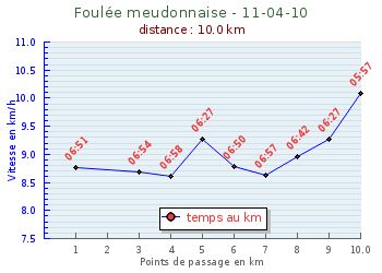Nadine-Foulee-Meudonnaise-2010.png