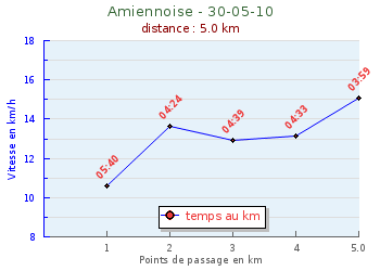 sylvie1851AMIENNOISE-2010.png