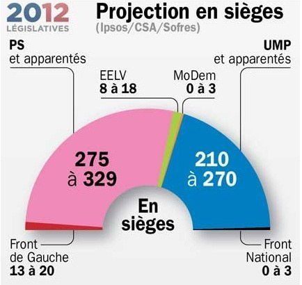 projection_en_sieges_2012.jpg