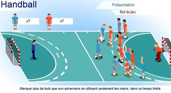 animation concernant les r gles du handball montmagny handball 95. Black Bedroom Furniture Sets. Home Design Ideas