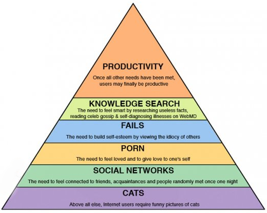 Maslow-s-hierarchy-of-needs-internet.png