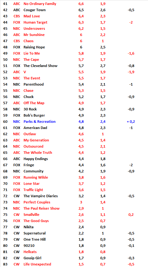 rating2011globalpart2.png