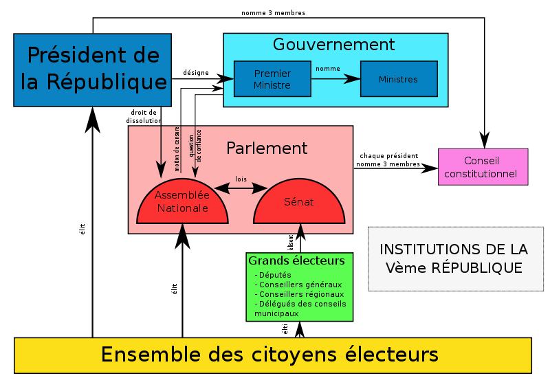 Organigramme des Institutions de la cinquieme republique sv