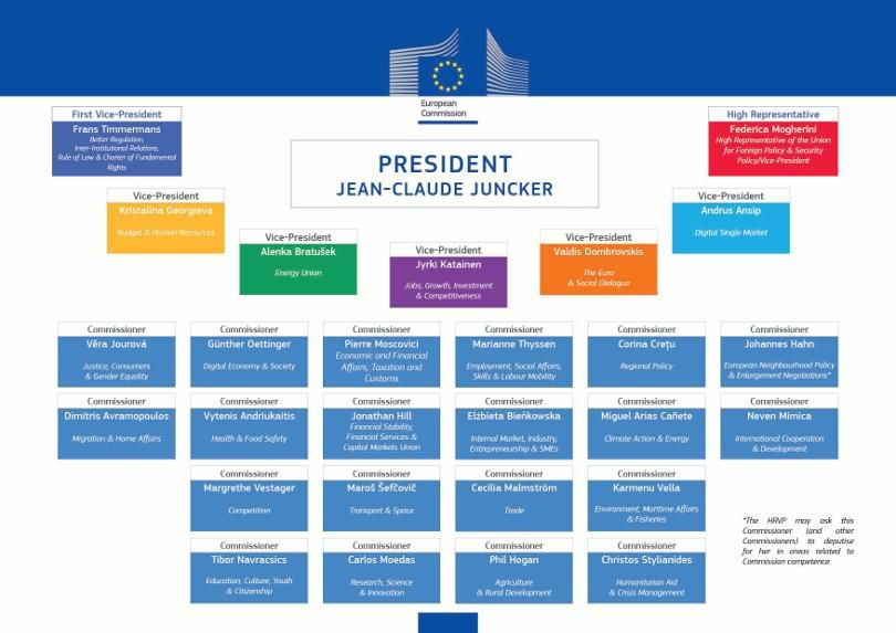Composition de la commission europ enne pr sid e par jean - Bureau de change a paris sans commission ...