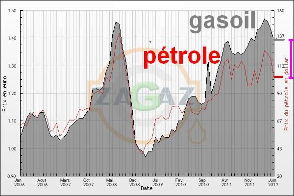 Evolutions-et-statistiques-sur-les-prix-du-gas-oil-juin-201.JPG