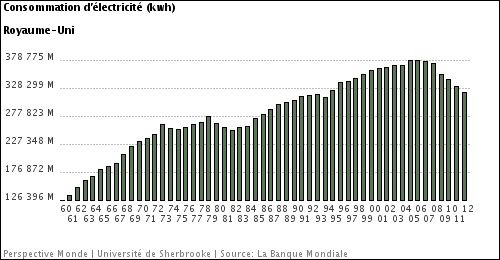 consommation-GB-electricite-globale.jpg