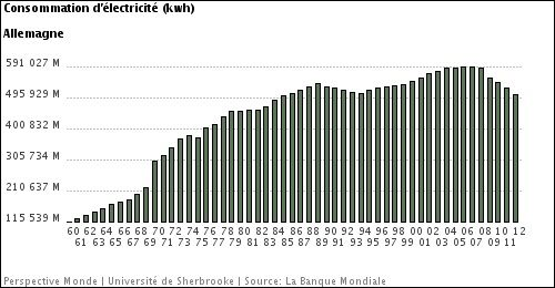 consommation-electricite-allemagne-globale.jpg