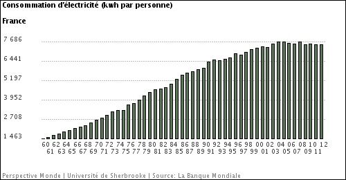 consommation-electricite-france-personne.jpg