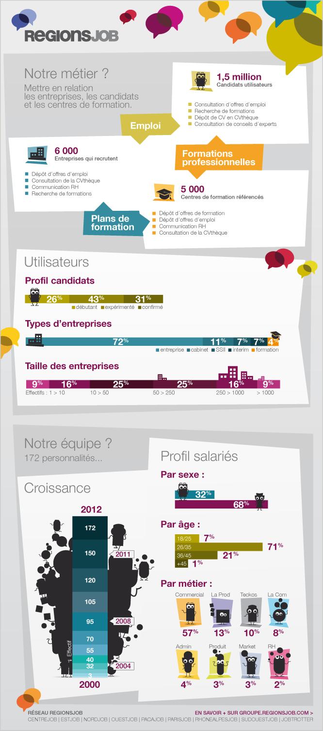 5 L'infographie pour présenter son entreprise
