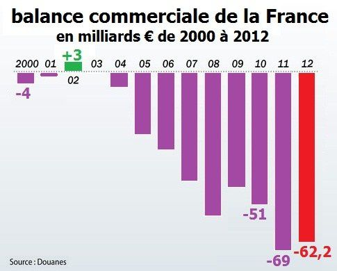 three questions on france 39 s trade and euro le blog d
