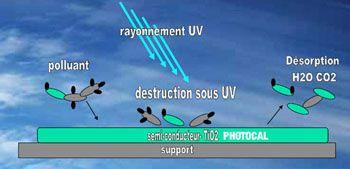 plan-photocatalyse-copie-copie-1.jpg