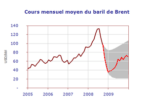 Oil-Price-Forecasts-2009---actual.PNG