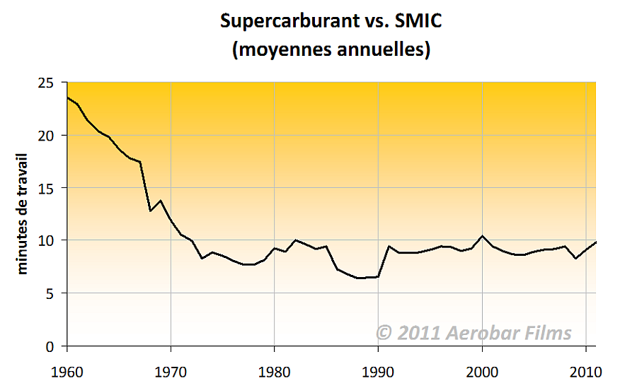 SP95-vs.-SMIC-1960-2010.png