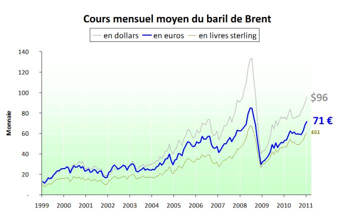Prix-du-baril-en-euro-et-en-dollar---2011.01.png