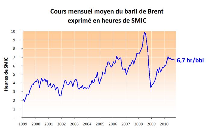 Prix-du-baril-en-h-de-SMIC---2010.10.png