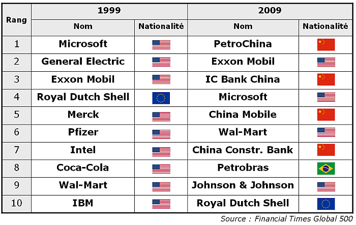 Top-10-Companies-1999-2009.png