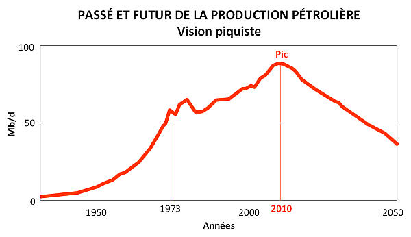 Past---Future-of-Oil-Production---Peaknik-View.png