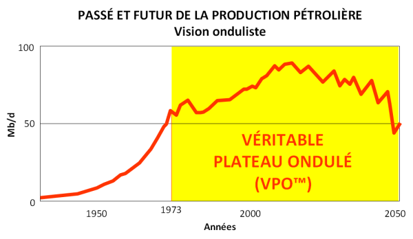Past---Future-of-Oil-Production---Undulnik-View.png