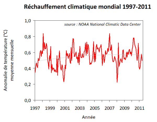 Anomalie-temp-globale-1997-2011.png