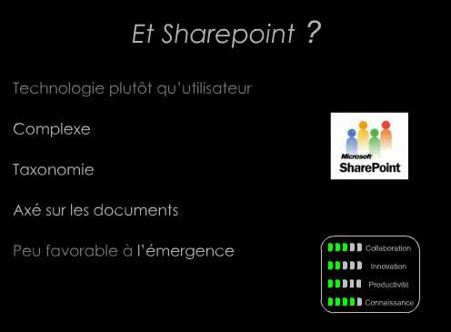 Sharepoint Collab202