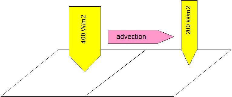 schéma général 3