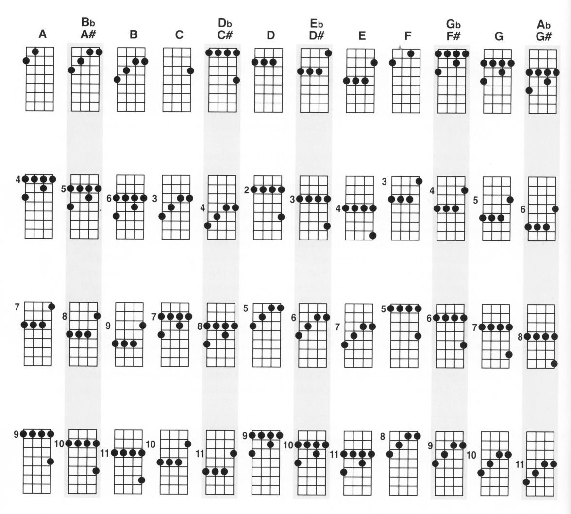 Asus7 guitar chord choice image guitar chords examples asus7 guitar chord gallery guitar chords examples asus7 chord images reverse search partition guitare ukulele fatherlandz hexwebz Image collections