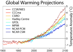 Global_Warming_Predictions.png