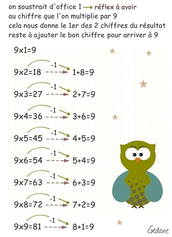 Cadeau la table de 9 multiplication facile g dane - Methode pour apprendre les tables de multiplication ...