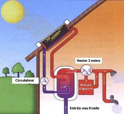 principe chauffe eau solair