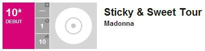 Madonna's ''Sticky & Sweet Tour'' enters No 10 in Billboard Top Albums