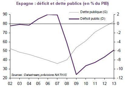 dette-publique-Espagne2.jpg